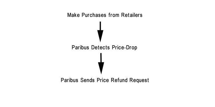 Paribus Review: Get Money Back When Prices Drop! - WooCharm